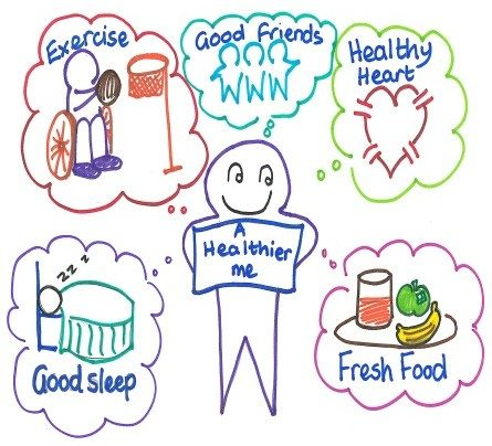 A Healthier Me: exercise, good friends, healthy heart, good sleep, fresh food